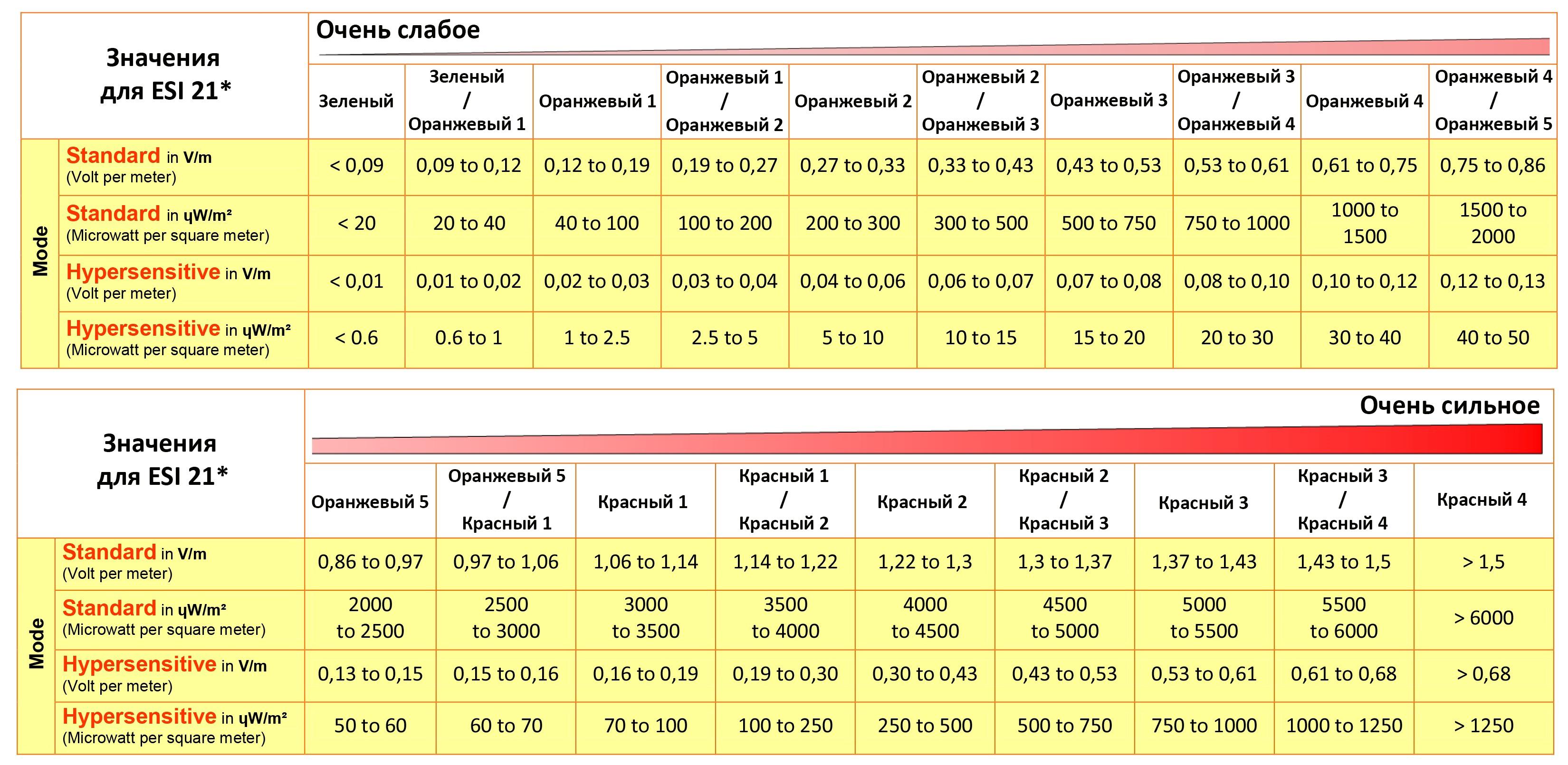 esi23 Elektrosmog Indikator Индикатор СВЧ