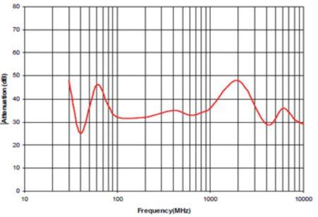 LX70 attenuation
